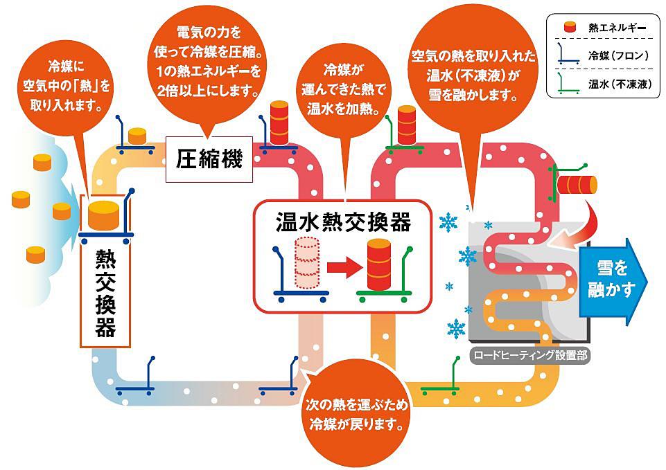 ヒートポンプ式ロードヒーティング概念図