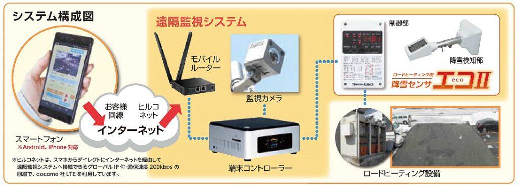 201204.遠隔監視システム システム構成図